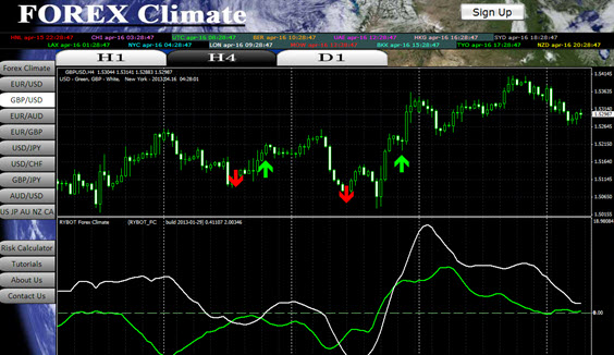 4 hour forex climate small
