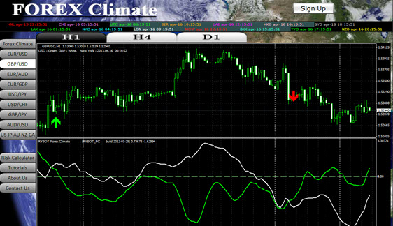 screen shot of forex climate 1 hour chart