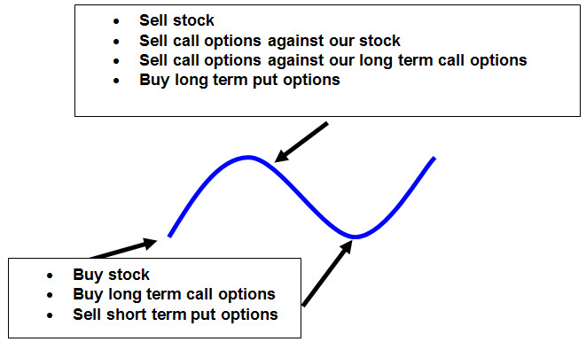 Image of Money engine stock and options technique