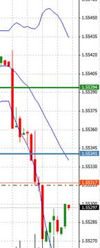 Bollinger bands easylanguage