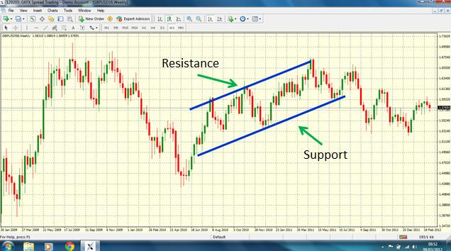 twists on Support and resistance trading - support and resistance