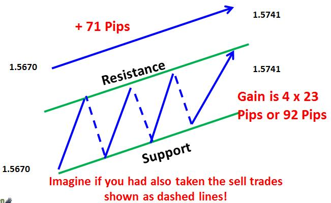 Twists on support and resistance trading - Zig zag trading on support and resistance